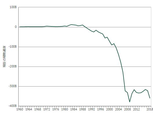 オーストラリアの対外純資産の推移