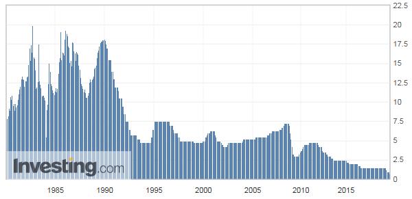 オーストラリア 政策金利の推移