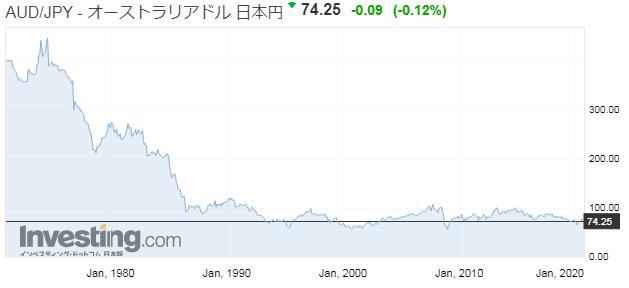 豪ドル/円の長期為替チャート