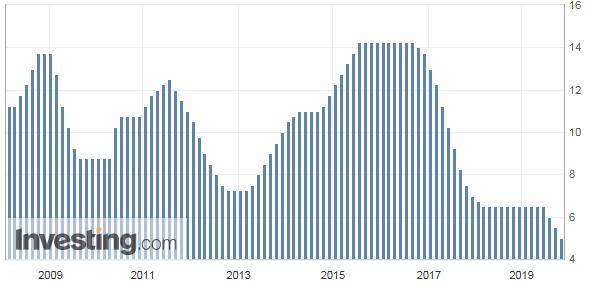 ブラジルの政策金利推移