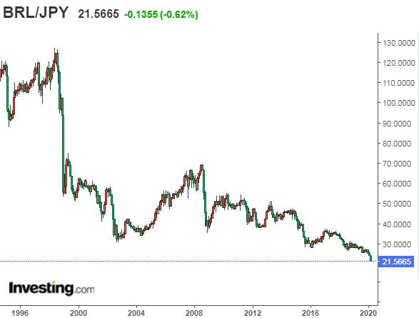 ブラジルレアル円の為替レート