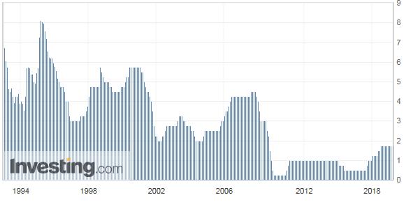 カナダ政策金利の推移