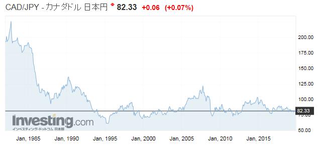 CAD/JPY カナダドル/日本円チャート