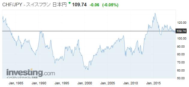 スイスフラン/日本円のチャート画像