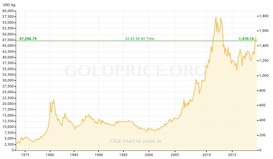 スイスフランと相関性のある金チャート