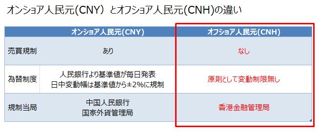 オンショア人民元(CNY)とオフショア人民元(CNH)の違い