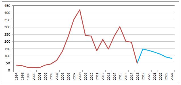 中国の経常収支の推移