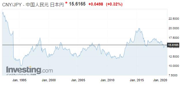 人民元/日本円の為替レートの推移、チャート