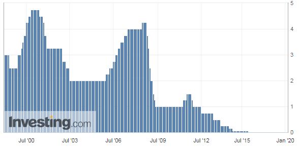 ユーロの政策金利推移