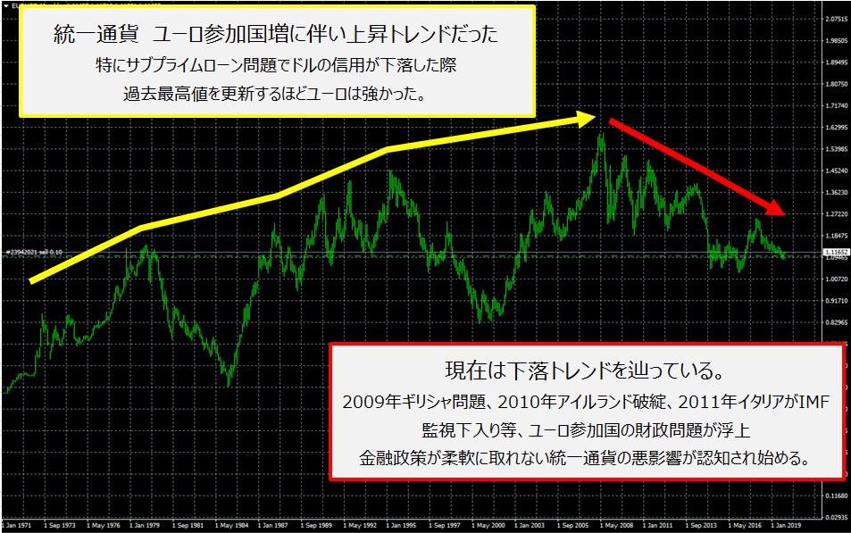 ユーロドルのチャートとユーロの歴史