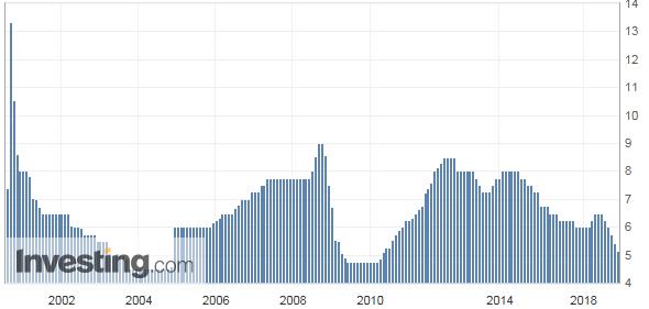 インドの政策金利推移