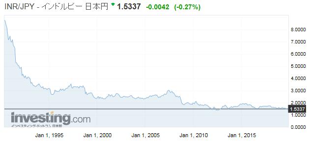 インドルピー/日本円の為替推移