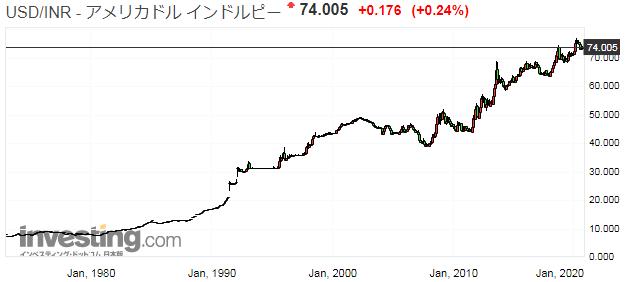 ドル/インドルピーチャート