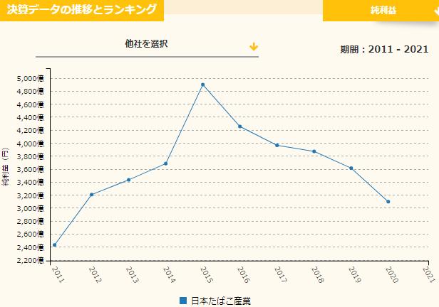 JTの売上推移