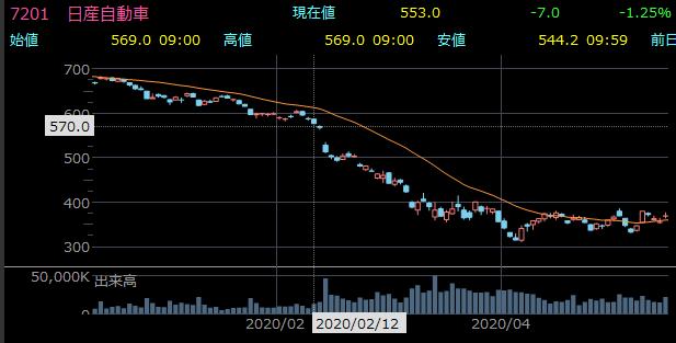減配による株価暴落
