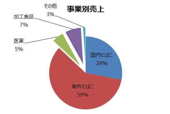 日本たばこ産業の事業別売上