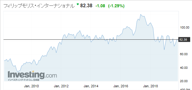 JTのライバル フィリップモリス(米国:Philip Morris international)の株価推移