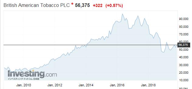 JTのライバル ブリティッシュ・アメリカン・タバコ(英国:British American Tobacco)の株価推移