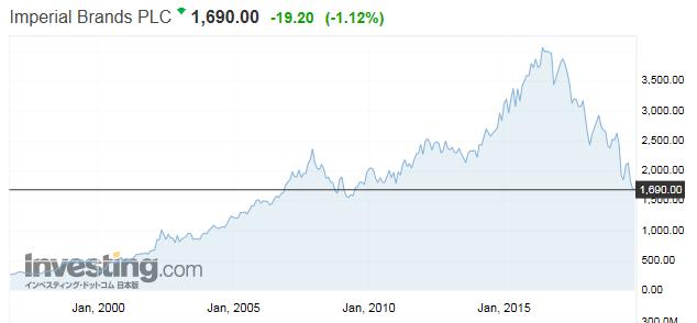 JTのライバル インペリアル・タバコ(英国:Imperial Tobacco Group)の株価推移