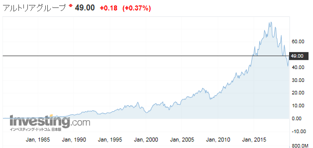 JTのライバル アルトリア(米国:Altria Group)の株価推移