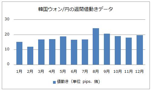 韓国ウォン/円の週間値動きデータ