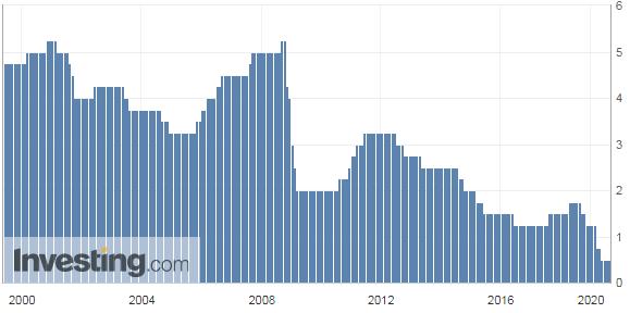 韓国の政策金利推移