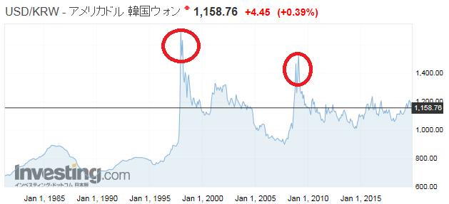 USD/KRWのチャート