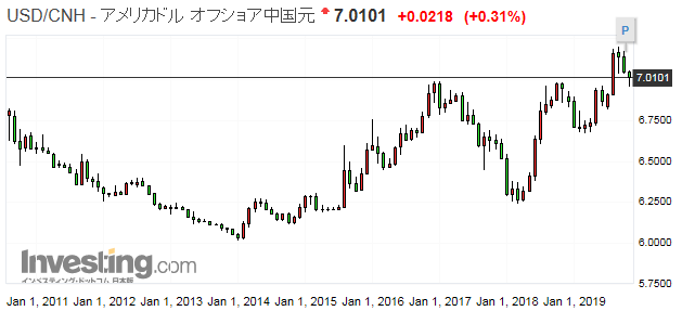 USD/CNH為替チャート