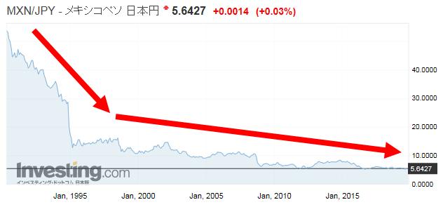 メキシコペソ/日本円の為替レート・チャート推移