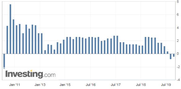 メキシコの経済成長率の推移