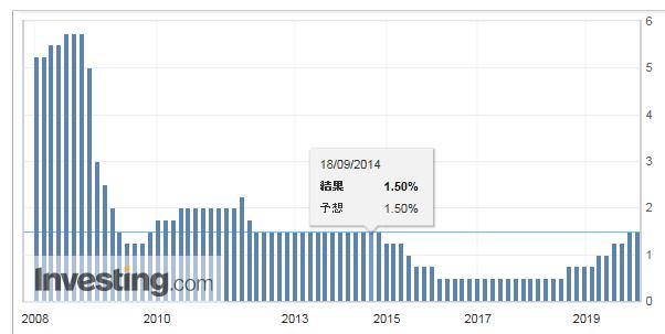 ノルウェー 2008年以降の政策金利の推移