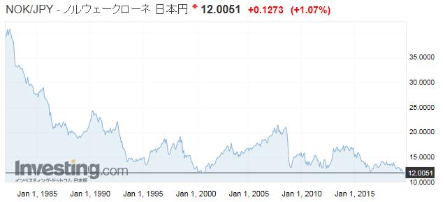 NOK/JPY ノルウェークローネ/日本円の為替レート推移