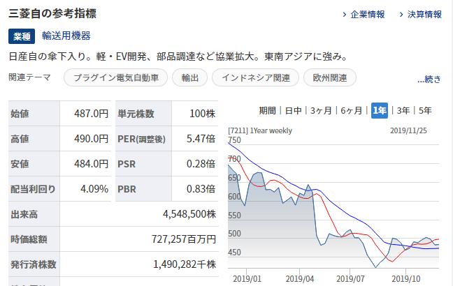 三菱自動車工業のPER