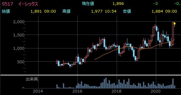 イーレックスの株価チャート