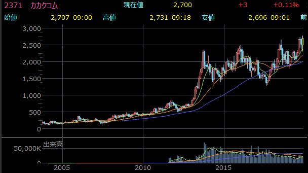 東証1部 (株)カカクコム(2371)ROAは35.52%