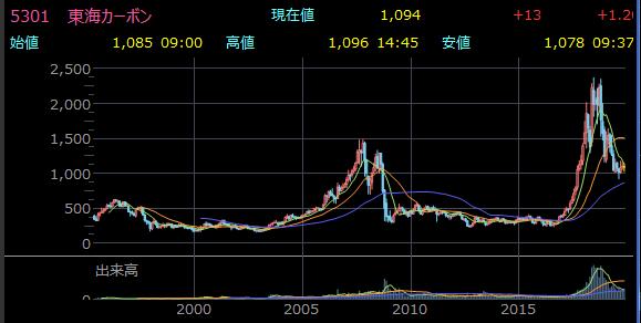 東証1部 東海カーボン(株)5301 ROA 29.6%
