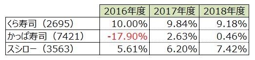 2016年度~2018年度 回転寿司 各社ROA