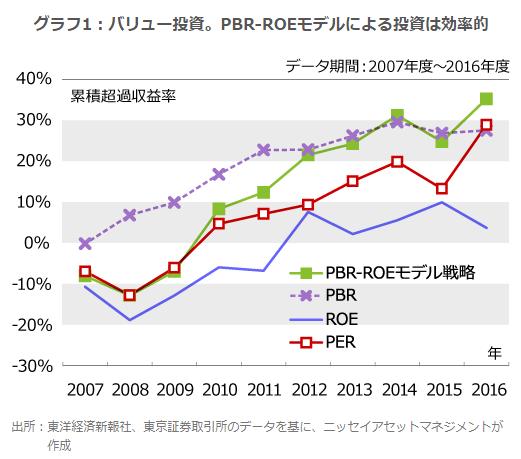 PBR-ROEモデル戦略