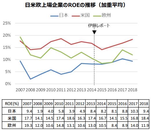ROEの平均値グラフ
