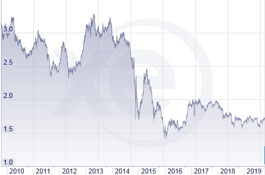 ロシアが完全変動相場制へ移行した時のロシアルーブル円