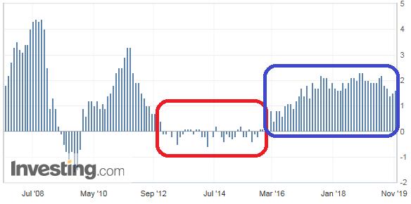 スウェーデン消費者物価指数の推移