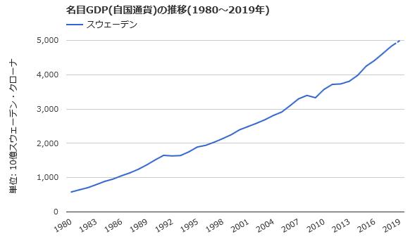 スウェーデン名目GDPの推移