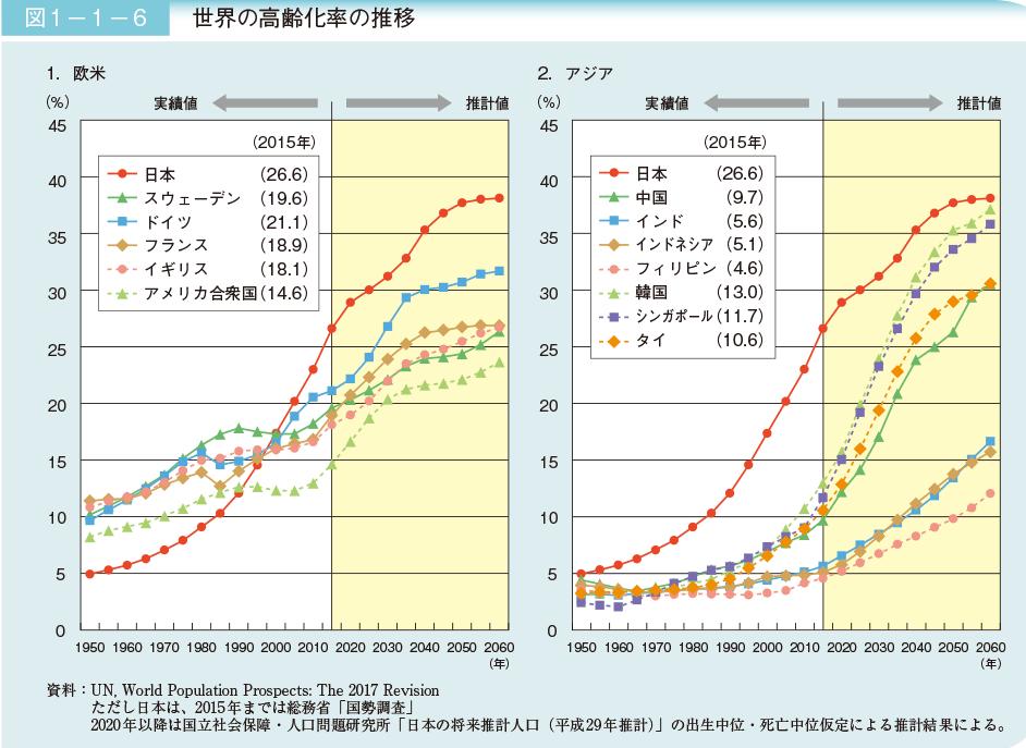 世界の高齢化率の推移
