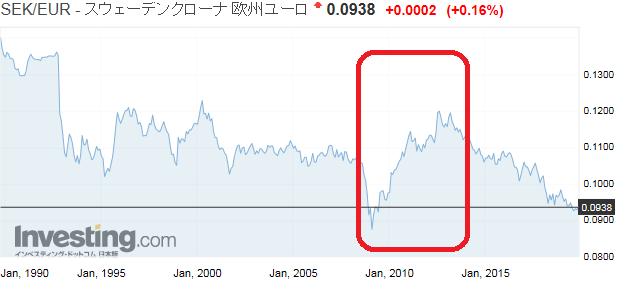 SEK/EUR為替レートの推移
