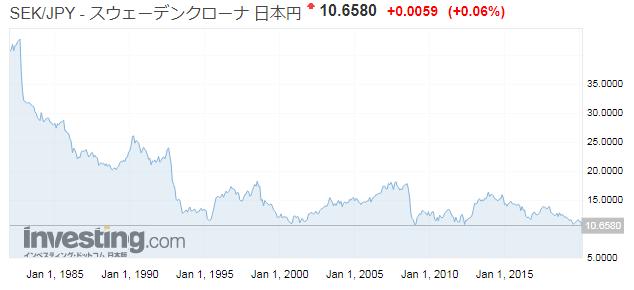 スウェーデンクローナ/日本円(SEK/JPY)の為替レートの推移