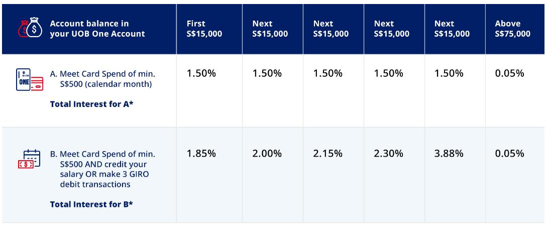 シンガポールドルの預金金利は最大年利3.88%