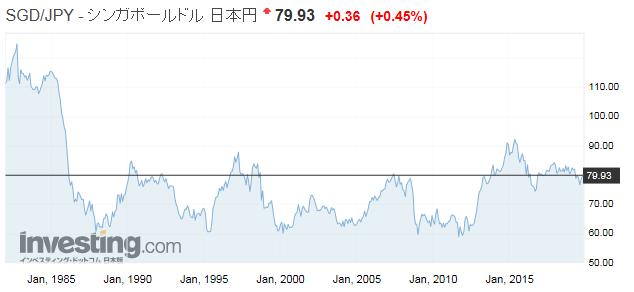 シンガポールドル/日本円 為替レート