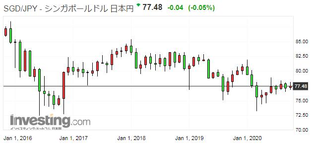 シンガポールドル円の為替レート
