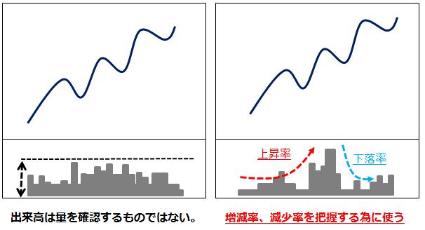 出来高の量と増減率の比較