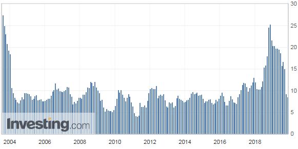 消費者物価指数(CPI)推移